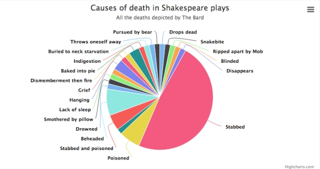 "Somehow I suspect ""death by pie"" isn't the slow moving deeply disquieting feeling you get after polishing off your sample platter of Thanksgiving apple, mincemeat, pecan, and pumpkin pies (a la mode, of course). http://cloud.highcharts.com/show/azujym"