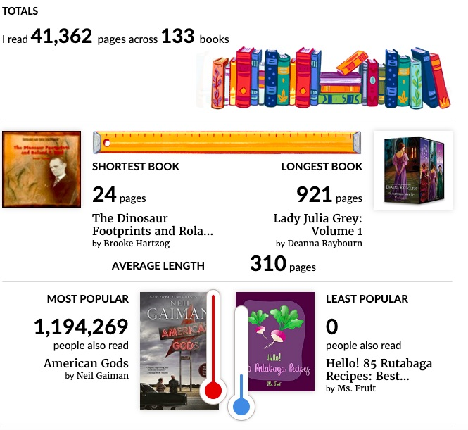 My Year in Books stats for 2019: 41,362 pages across 133 books, average book length 310 pages. Shortest book The Dinosaur Footprints and Roland T. Bird (24 pages); longest book Lady Julia Grey: Volume 1 (921 pages); most popular book American Gods; least popular book Hello! 85 Rutabaga Recipes.